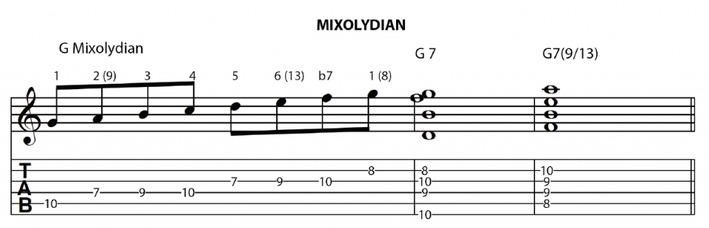 Mixolydian Scale & related Dominant 7 Chord
