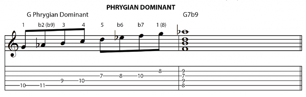 Phrygian Dominant Scale & related Dom 7 Chord